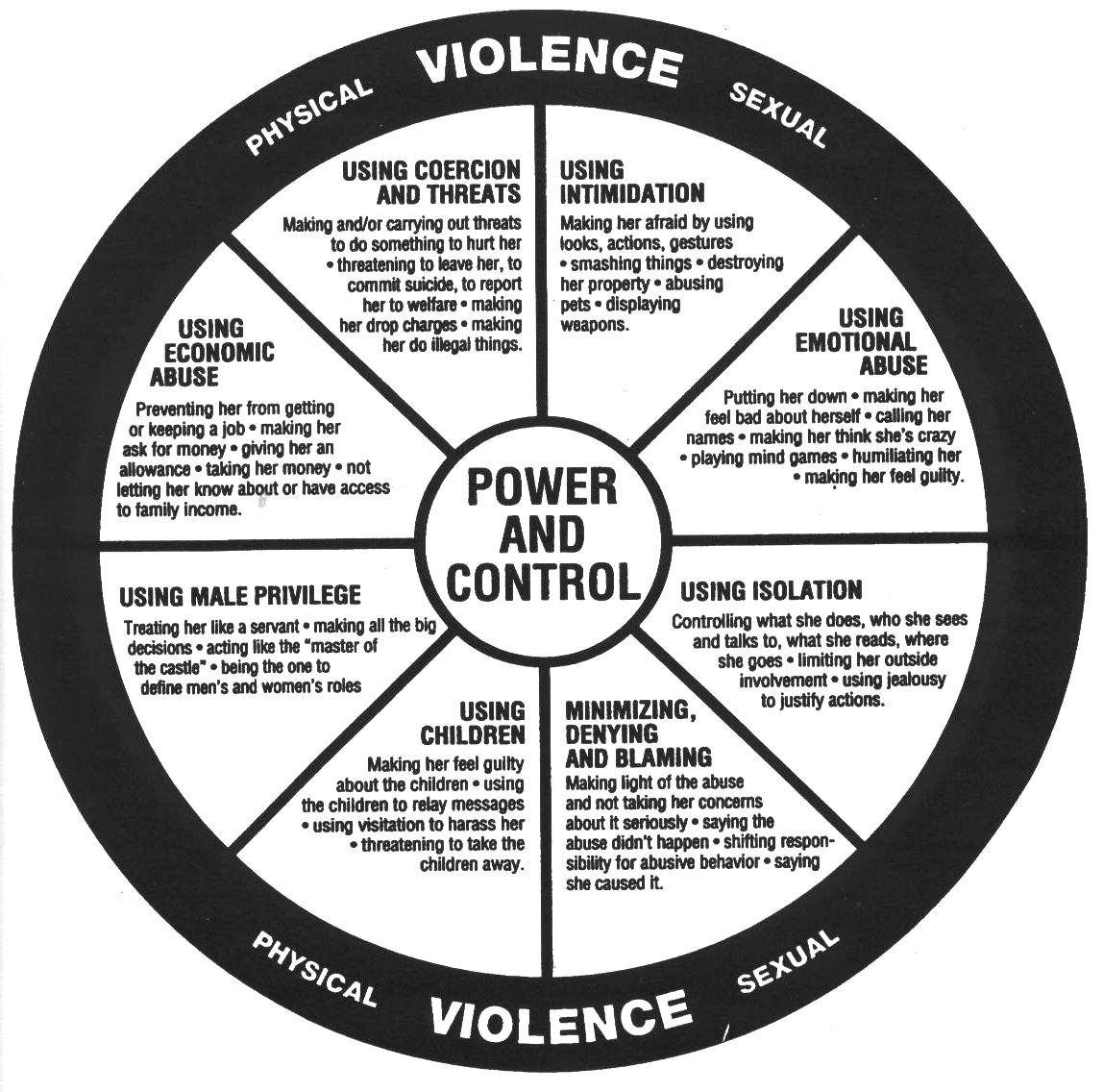 Dating Violence Checklist